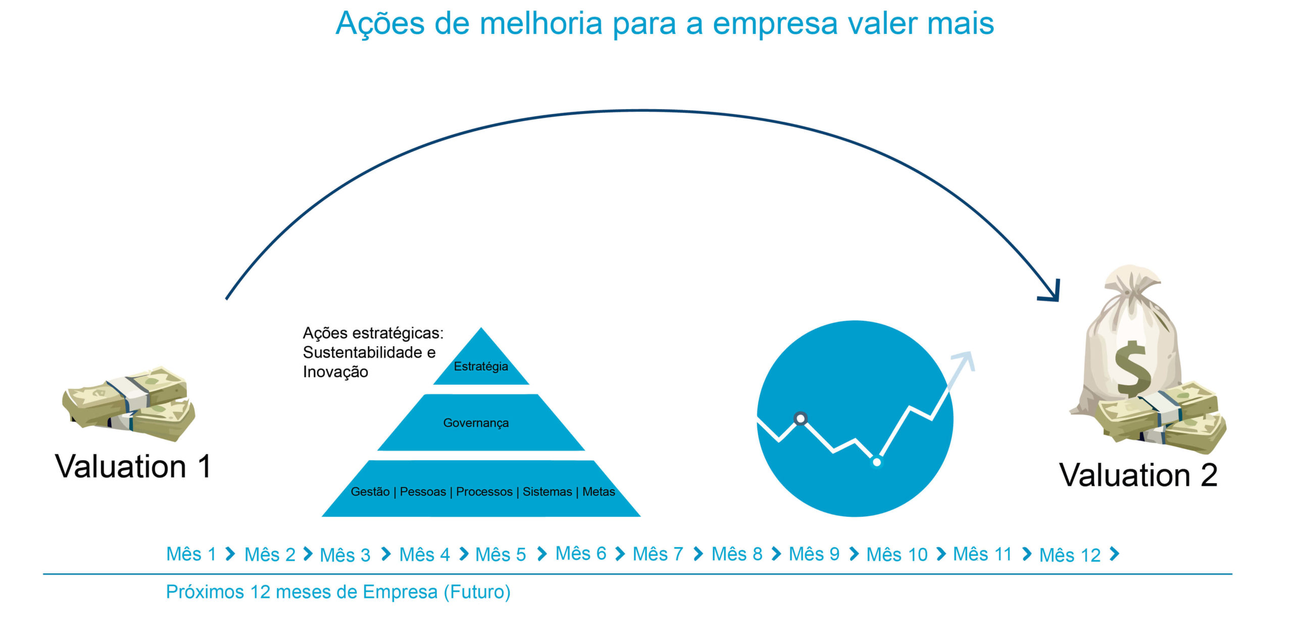 Valuation como ferramenta de gestao